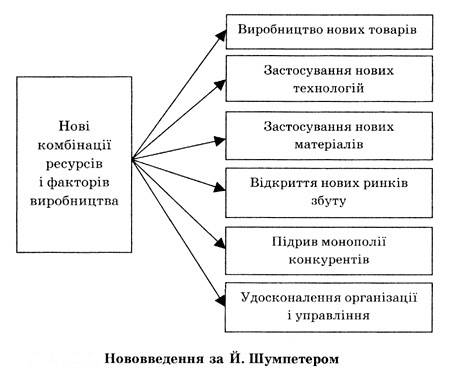 У чому полягає сутність теорії економічного розвитку Й. Шумпетера?