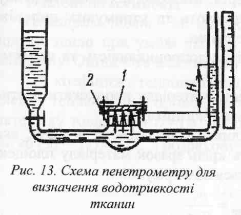 Водотривкість   Фізичні властивості тканин