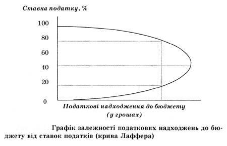 Теорія економіки пропозиції   Теорії економіки пропозиції та раціональних очікувань