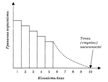 Одним із перших висловив ідеї, що увійшли як складова до теорії граничної корисності, німецький економіст Г. Госсен. Його імям названі два закони. У чому їхня сутність?