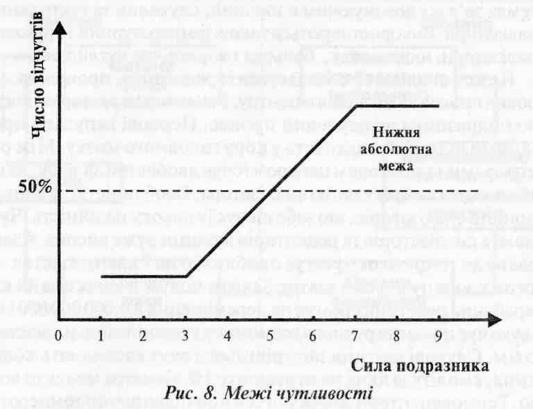 Аналізатори людини   Характеристика життєдіяльності людини у системі людина   машина   середовище існування