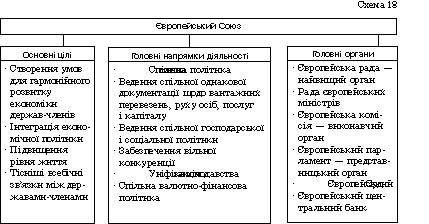 Міжнародні організації