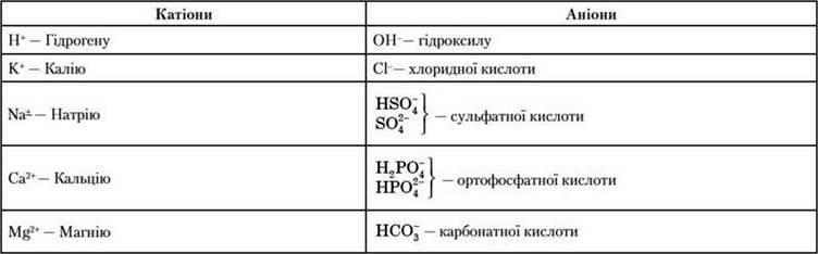 Неорганічні речовини: вода і мінеральні солі   Неорганічні речовини