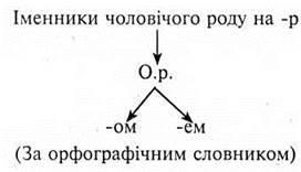 Правопис закінчень іменників чоловічого роду з основою на твердий, мякий, шиплячий приголосний та