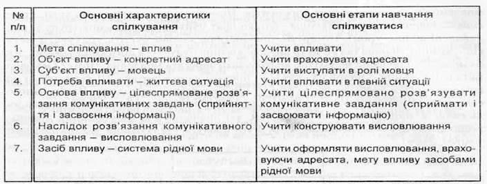 Комунікативне спрямування у навчанні української мови