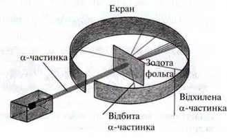 Ядерна модель (модель Резерфорда)