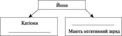 Основні поняття хімії