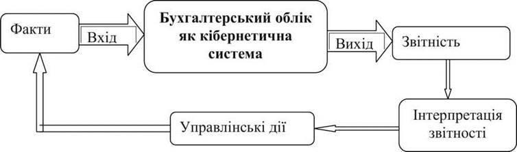 Предмет і метод бухгалтерського обліку
