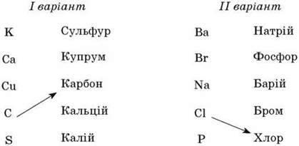 Вивчення речовин, сумішей хімічних елементів