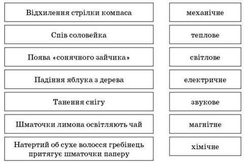 Урок 11. Світлові явища