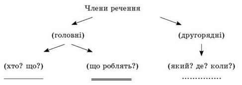 Другорядні члени речення. Складання речень за схемою. Навчальне аудіювання (Рідний край). Вимова й написання слова Батьківщина