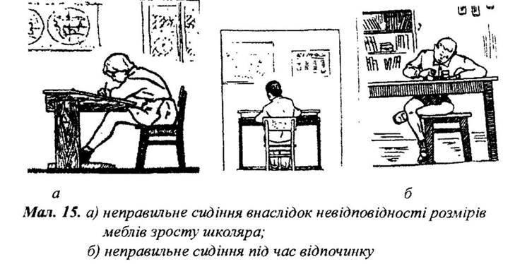 Формування та корекція постави в дітей дошкільного і шкільного віку