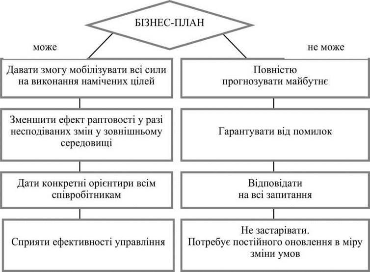 Призначення, цілі й завдання бізнес плану