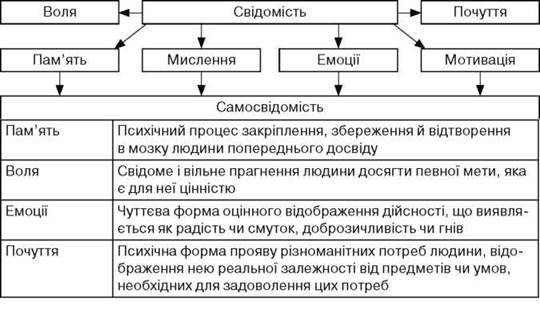 Структура свідомості. Свідомість і праця. Спілкування і мова