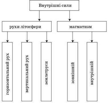 Внутрішні процеси