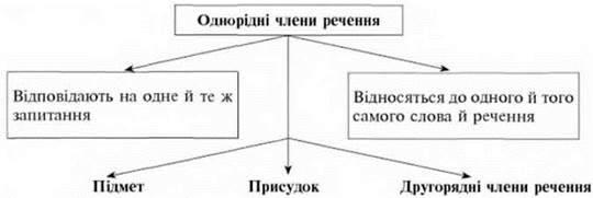 Поняття про однорідні члени речення. Головні і другорядні члени речення. (Вправи 63 65)