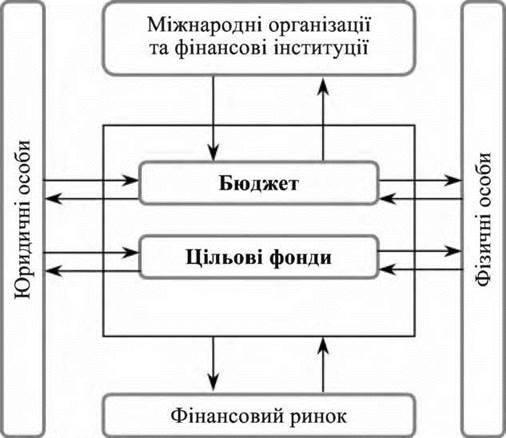 Економічна сутність та класифікація державних видатків