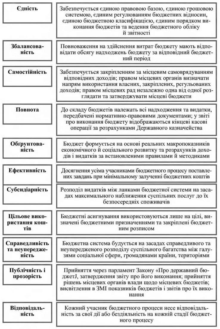 Бюджетний устрій та бюджетна система України