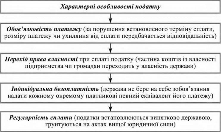Економічна сутність і функції податків