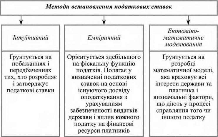 Елементи системи оподаткування