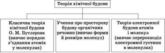 Теорія як вища форма наукових знань. Теорія хімічної будови органічних сполук О. М. Бутлерова
