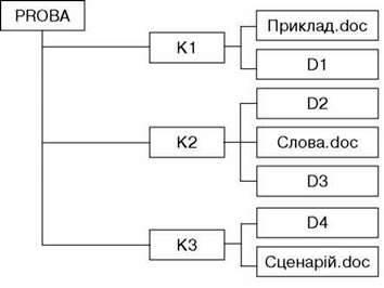 Функції та склад операційної системи. Класифікація операційних систем