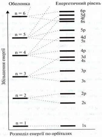 Елементи головних і побічних підгруп   Періодична система елементів і хвильова модель