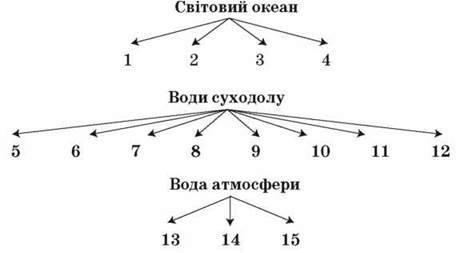 Варіант 1. Гідросфера (підсумковий урок)