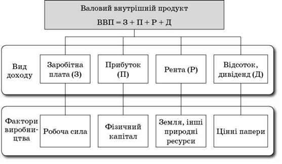 Визначення обсягу кінцевого продукту національного виробництва (ВВП) за різними методами. ВВП та валовий національний дохід (ВНД)