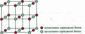 Іонний звязок   Типи хімічного звязку