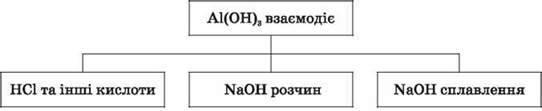 АМФОТЕРНІ ВЛАСТИВОСТІ АЛЮМІНІЙ ОКСИДУ Й АЛЮМІНІЙ ГІДРОКСИДУ