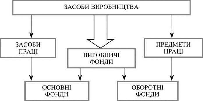 Поняття, склад та структура основних виробничих фондів підприємства