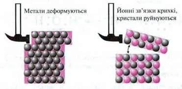 Металічний звязок   Типи хімічного звязку
