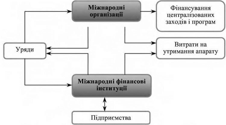Сутність і призначення міжнародних фінансів