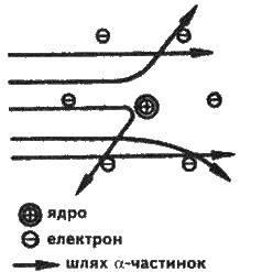 Ядерна модель будови атомів