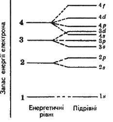 Будова електронних оболонок атомів