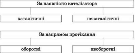 Класифікація хімічних реакцій за різними ознаками