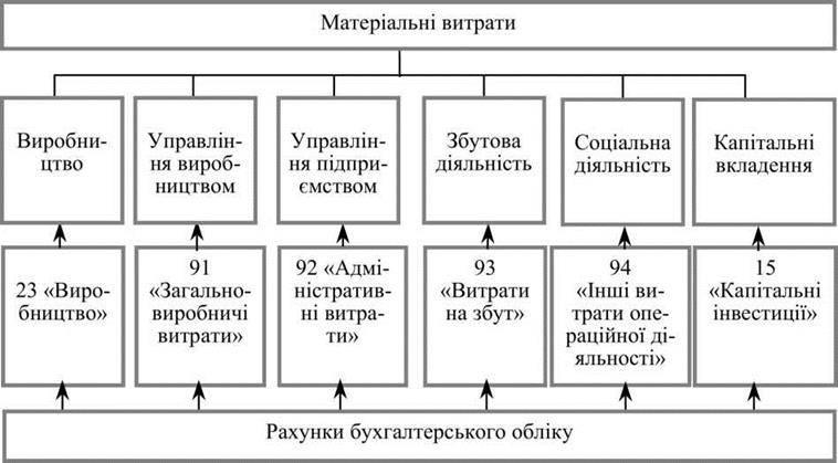 Економічна сутність оборотних активів підприємства