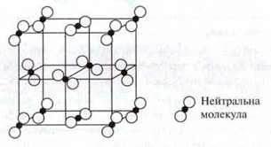 Структура молекулярних граток речовин   Ковалентний звязок   Типи хімічного звязку