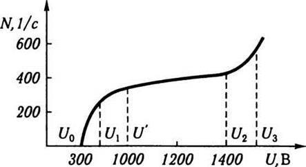 Лічильник Гейгера   Мюллера   Методи спостереження і реєстрації заряджених частинок
