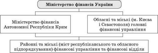 Роль міністерства фінансів, казначейства в організації фінансової системи країни. Перевірна робота