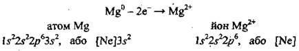 Електронна будова атомів металічних елементів   Загальні відомості про металічні елементи та метали