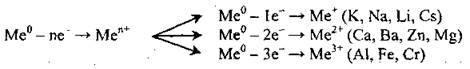 Загальні хімічні властивості металів   Загальні відомості про металічні елементи та метали
