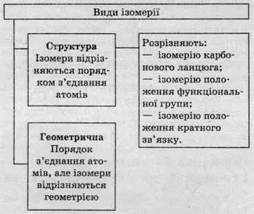 Ізомери   ЗАГАЛЬНА ХАРАКТЕРИСТИКА ОРГАНІЧНИХ СПОЛУК
