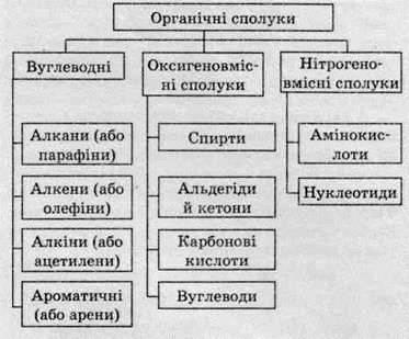 Класифікація органічних сполук   ЗАГАЛЬНА ХАРАКТЕРИСТИКА ОРГАНІЧНИХ СПОЛУК