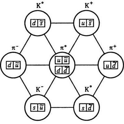 Основні положення сучасної теорії сильної взаємодії