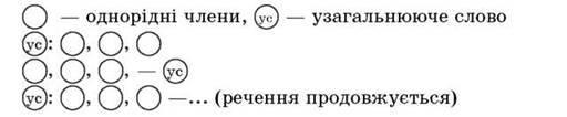 Речення з однорідними членами   Просте речення
