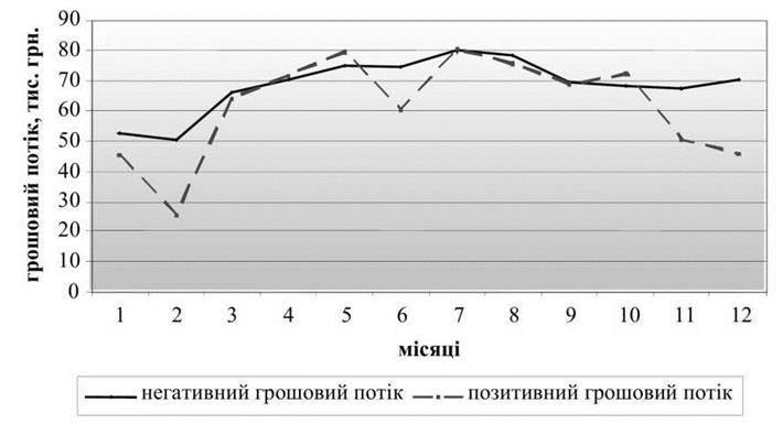 Аналіз ефективності формування грошових потоків