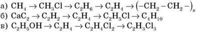 Узагальнення й систематизація знань про вуглеводні, взаємозвязок між вуглеводнями