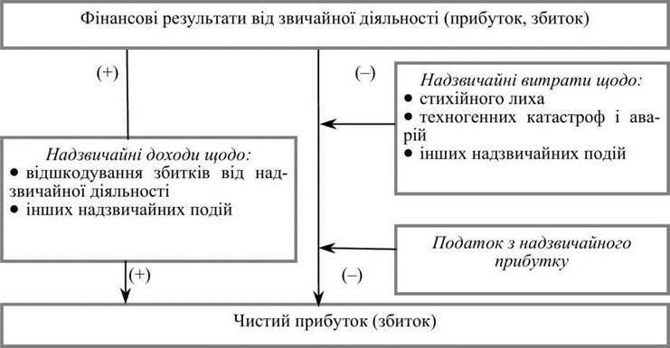 Механізм формування і використання фінансових результатів підприємства